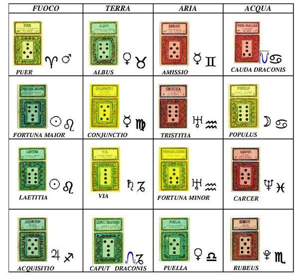 Geomanzia tabella delle 16 figure geomantiche